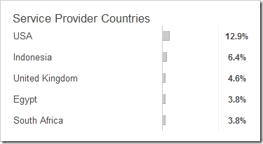 service-providers-country